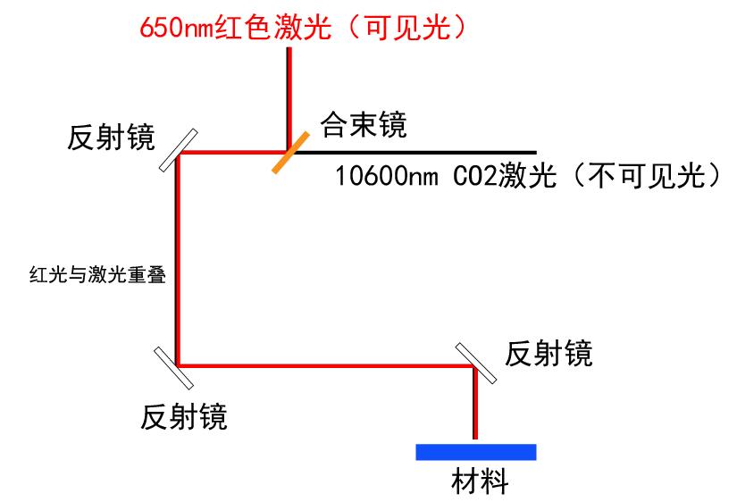 高品质激光管