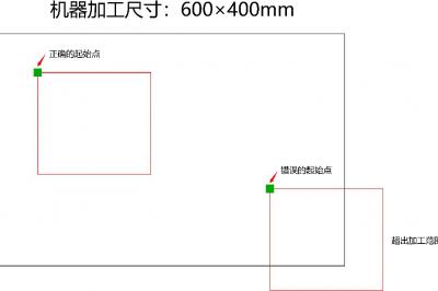 X轴/Y轴 边框越界